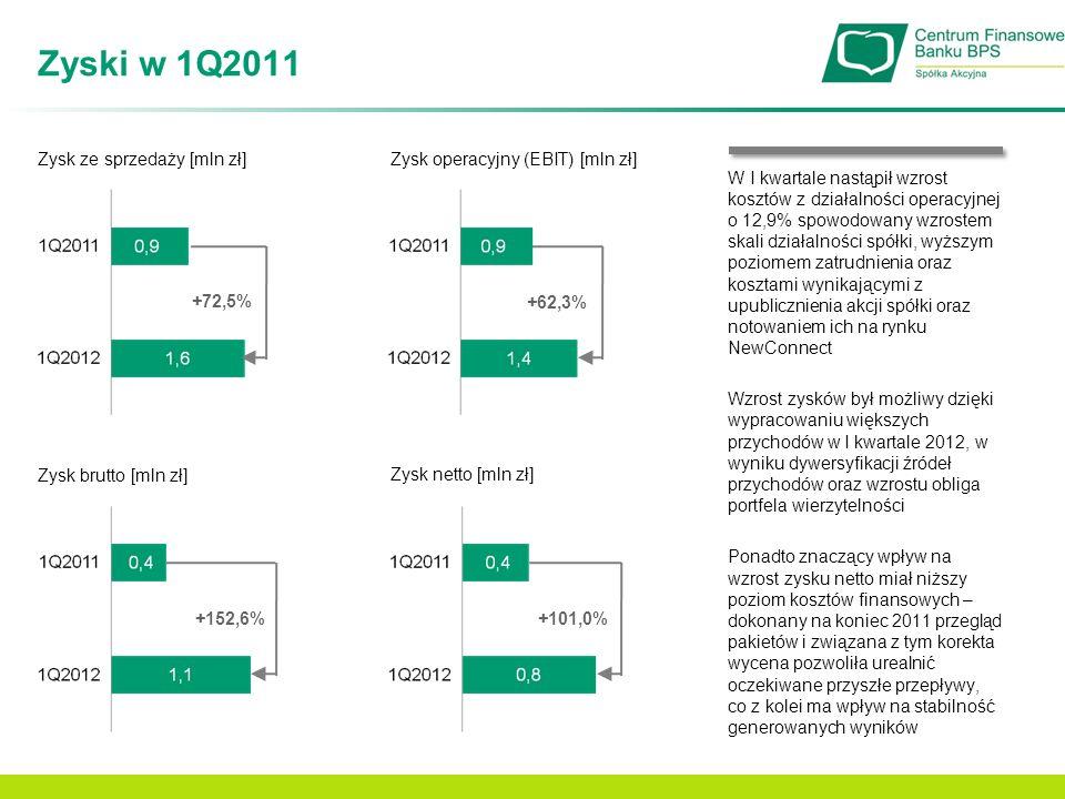 Zyski w 1Q2011 Zysk ze sprzedaży [mln zł]